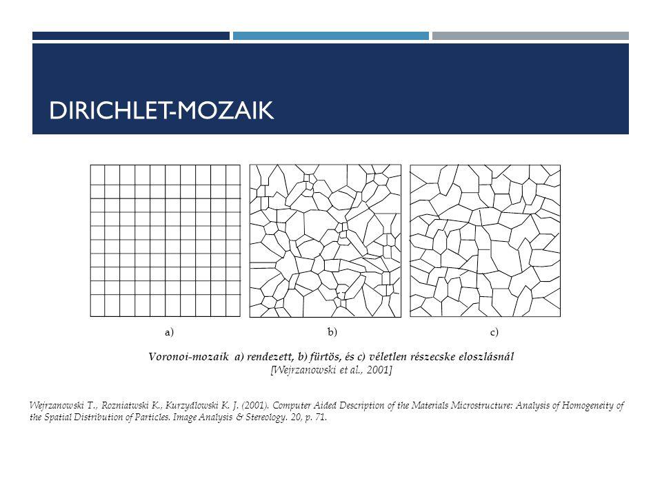DIRICHLET-MOZAIK a)b)c) Voronoi-mozaik a) rendezett, b) fürtös, és c) véletlen részecske eloszlásnál [Wejrzanowski et al., 2001] Wejrzanowski T., Rozniatwski K., Kurzydlowski K.