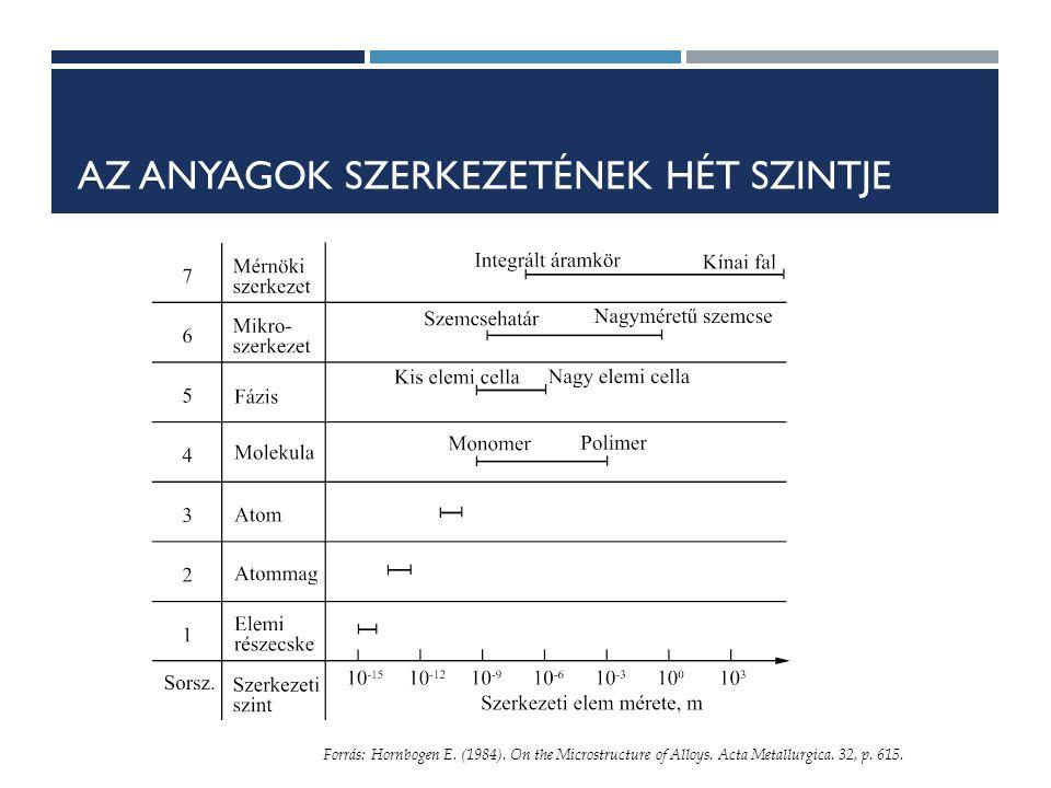 AZ ANYAGOK SZERKEZETÉNEK HÉT SZINTJE Forrás: Hornbogen E.