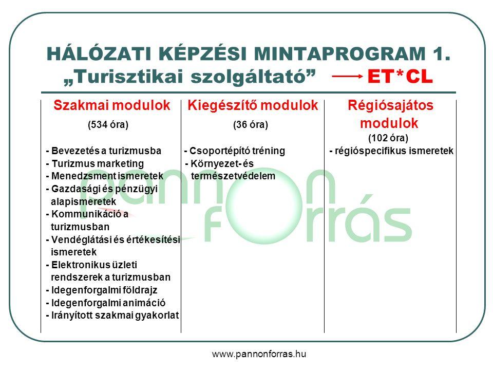 www.pannonforras.hu HÁLÓZATI KÉPZÉSI MINTAPROGRAM 1.