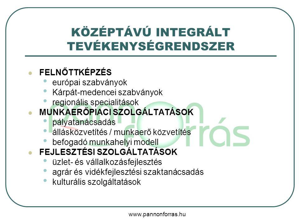 www.pannonforras.hu KÖZÉPTÁVÚ INTEGRÁLT TEVÉKENYSÉGRENDSZER FELNŐTTKÉPZÉS európai szabványok Kárpát-medencei szabványok regionális specialitások MUNKAERŐPIACI SZOLGÁLTATÁSOK pályatanácsadás állásközvetítés / munkaerő közvetítés befogadó munkahelyi modell FEJLESZTÉSI SZOLGÁLTATÁSOK üzlet- és vállalkozásfejlesztés agrár és vidékfejlesztési szaktanácsadás kulturális szolgáltatások