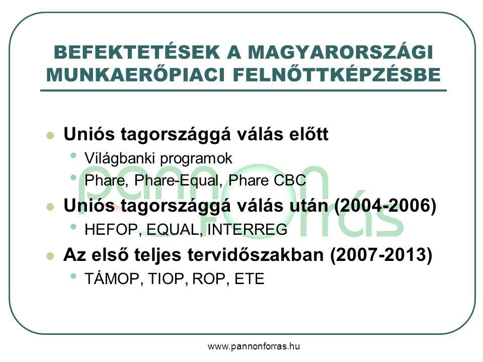 www.pannonforras.hu BEFEKTETÉSEK A MAGYARORSZÁGI MUNKAERŐPIACI FELNŐTTKÉPZÉSBE Uniós tagországgá válás előtt Világbanki programok Phare, Phare-Equal, Phare CBC Uniós tagországgá válás után (2004-2006) HEFOP, EQUAL, INTERREG Az első teljes tervidőszakban (2007-2013) TÁMOP, TIOP, ROP, ETE