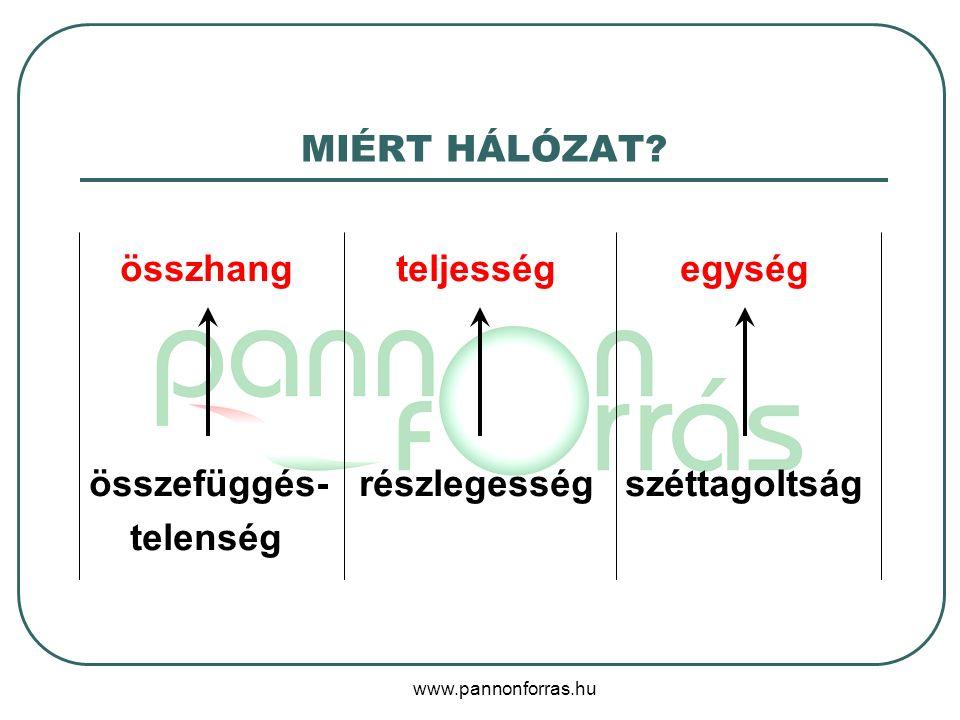 www.pannonforras.hu MIÉRT HÁLÓZAT? összhang teljesség egység összefüggés- részlegesség széttagoltság telenség