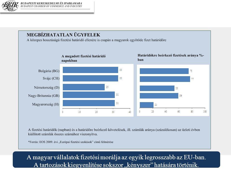 """A magyar vállalatok fizetési morálja az egyik legrosszabb az EU-ban. A tartozások kiegyenlítése sokszor """"kényszer"""" hatására történik."""