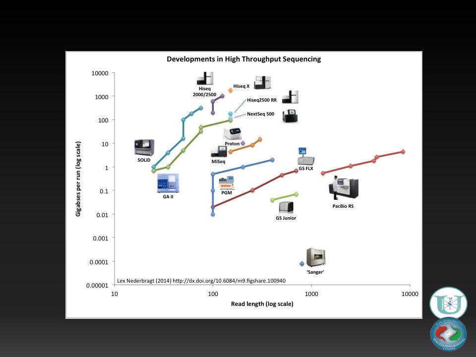 Adat feldolgozás Nemzeti Információs Infrastruktúra Fejlesztési (NIIF) Program Szekvencia minőség vizsgálat:Trimmomatic Az adataok 89% - a használható A szekvencia összeillesztése (De Novo Genome Assembly): – SOAPdenovo – Allpaths-lg – Minia