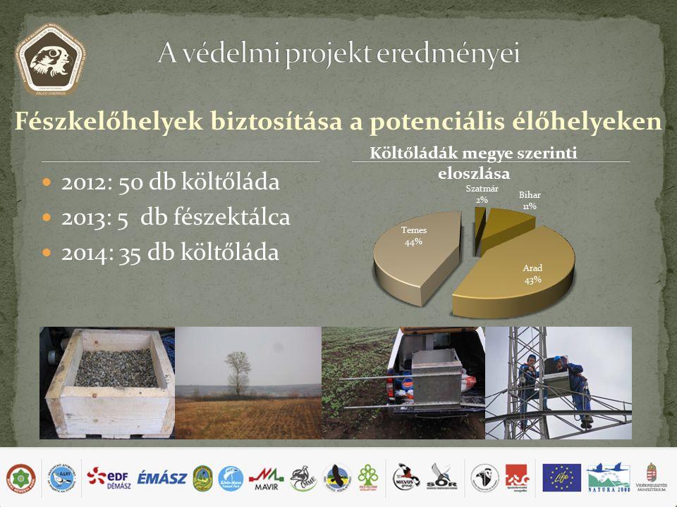 Fészkelőhelyek biztosítása a potenciális élőhelyeken 2012: 50 db költőláda 2013: 5 db fészektálca 2014: 35 db költőláda