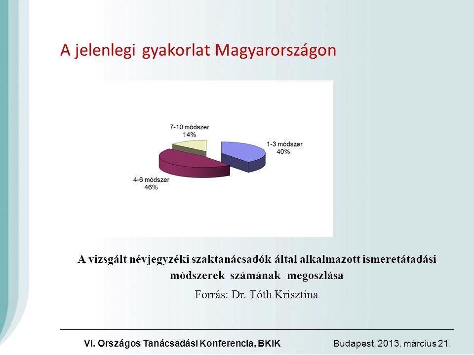 A jelenlegi gyakorlat Magyarországon A vizsgált névjegyzéki szaktanácsadók által alkalmazott ismeretátadási módszerek számának megoszlása Forrás: Dr.