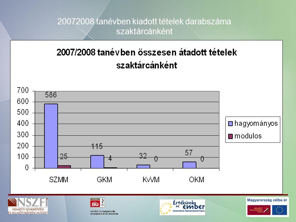 Az NSZI minőségirányítási rendszerét a BVQI tanúsította október február május összesen 20072008 tanévben kiadott tételek darabszáma szaktárcánként