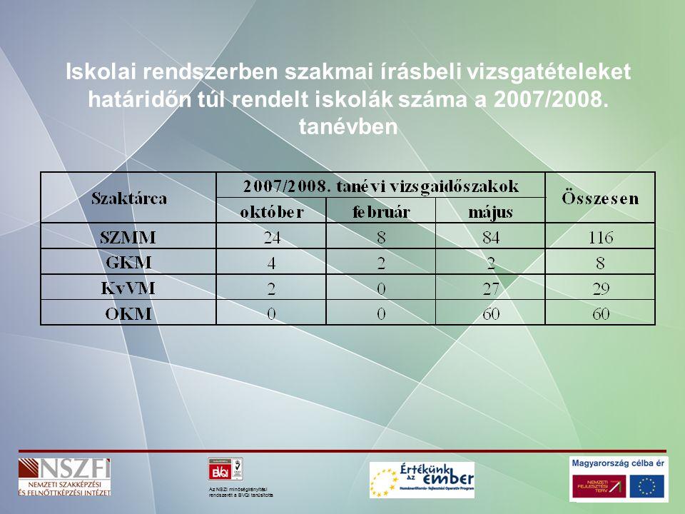 Az NSZI minőségirányítási rendszerét a BVQI tanúsította Iskolai rendszerben szakmai írásbeli vizsgatételeket határidőn túl rendelt iskolák száma a 2007/2008.