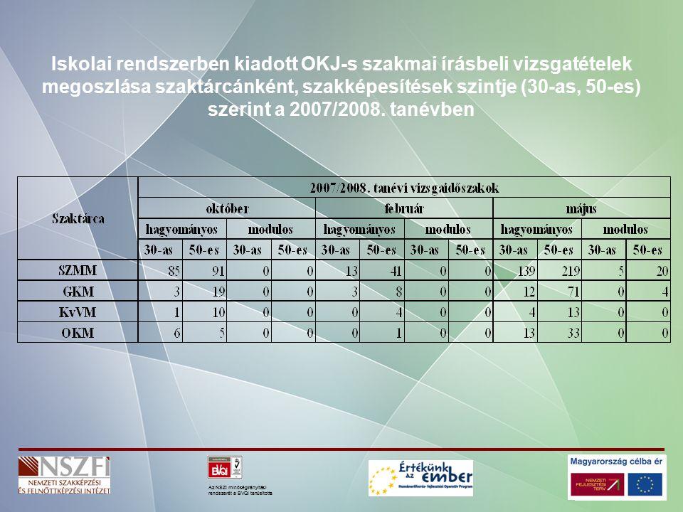 Az NSZI minőségirányítási rendszerét a BVQI tanúsította Iskolai rendszerben kiadott OKJ-s szakmai írásbeli vizsgatételek megoszlása szaktárcánként, szakképesítések szintje (30-as, 50-es) szerint a 2007/2008.