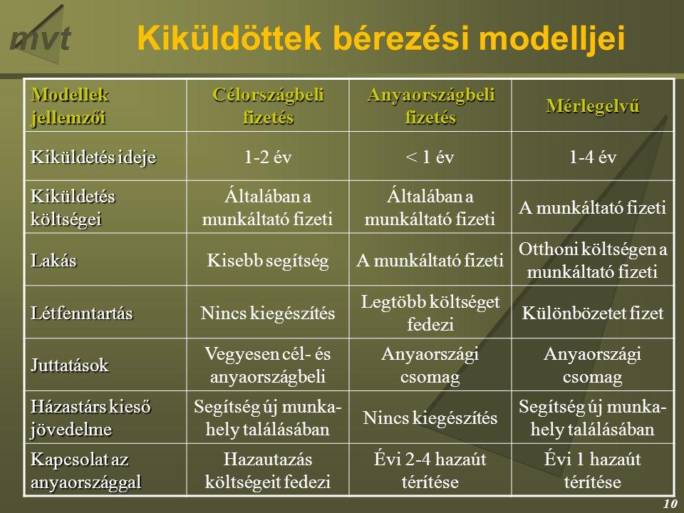 mvtKiküldöttek bérezési modelljei Modellek jellemzői Célországbeli fizetés Anyaországbeli fizetés Mérlegelvű Kiküldetés ideje 1-2 év< 1 év1-4 év Kikül