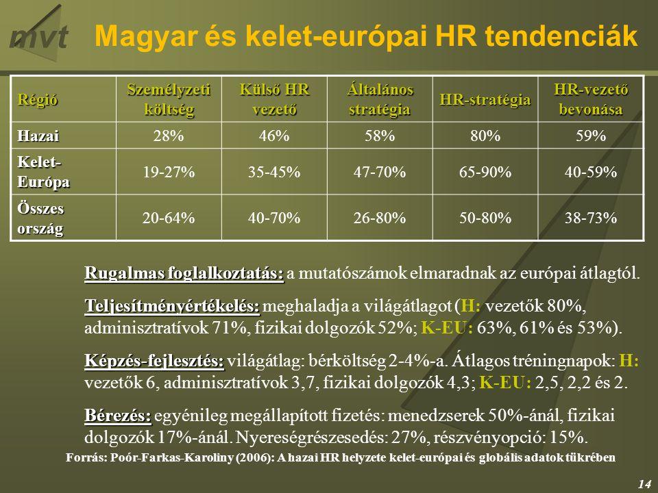 mvt Magyar és kelet-európai HR tendenciák Forrás: Poór-Farkas-Karoliny (2006): A hazai HR helyzete kelet-európai és globális adatok tükrében Régió Személyzeti költség Külső HR vezető Általános stratégia HR-stratégia HR-vezető bevonása Hazai28%46%58%80%59% Kelet- Európa 19-27%35-45%47-70%65-90%40-59% Összes ország 20-64%40-70%26-80%50-80%38-73% Rugalmas foglalkoztatás: Rugalmas foglalkoztatás: a mutatószámok elmaradnak az európai átlagtól.