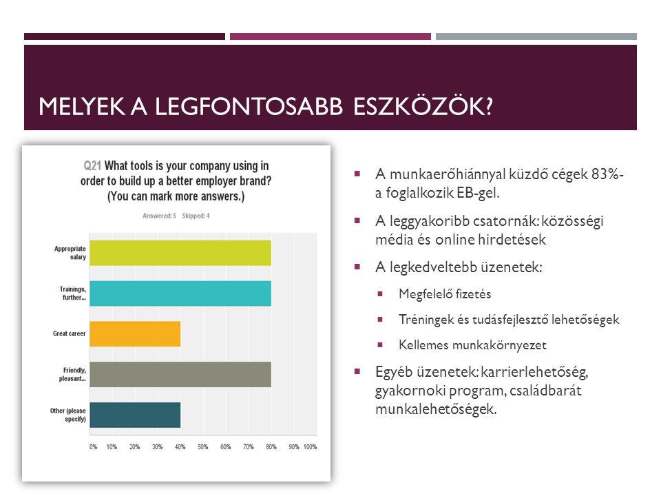 MELYEK A LEGFONTOSABB ESZKÖZÖK.  A munkaerőhiánnyal küzdő cégek 83%- a foglalkozik EB-gel.