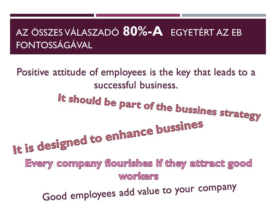 AZ ÖSSZES VÁLASZADÓ 80%-A EGYETÉRT AZ EB FONTOSSÁGÁVAL Positive attitude of employees is the key that leads to a successful business.