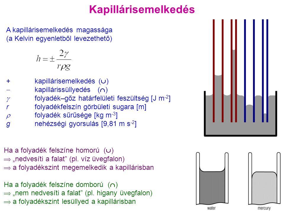 """Kapillárisemelkedés A kapillárisemelkedés magassága (a Kelvin egyenletből levezethető) +kapillárisemelkedés (  )  kapillárissüllyedés (  )  folyadék–gőz határfelületi feszültség [J m -2 ] rfolyadékfelszín görbületi sugara [m]  folyadék sűrűsége [kg m -3 ] g nehézségi gyorsulás [9,81 m s -2 ] 19 Ha a folyadék felszíne homorú (  )  """"nedvesíti a falat (pl."""