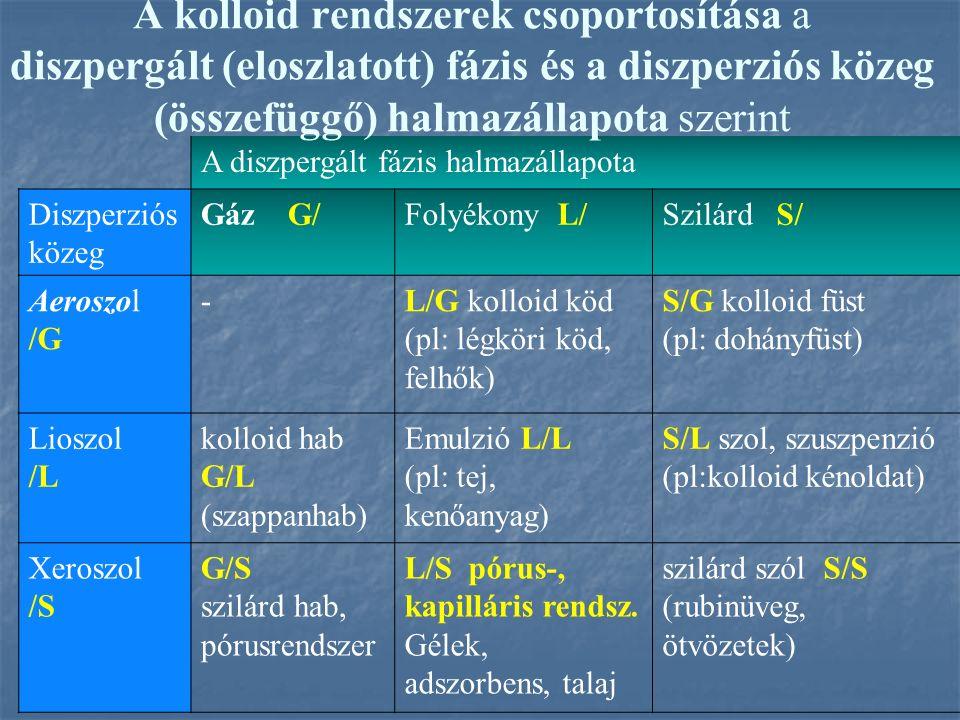 A diszpergált fázis halmazállapota Diszperziós közeg Gáz G/Folyékony L/Szilárd S/ Aeroszol /G -L/G kolloid köd (pl: légköri köd, felhők) S/G kolloid füst (pl: dohányfüst) Lioszol /L kolloid hab G/L (szappanhab) Emulzió L/L (pl: tej, kenőanyag) S/L szol, szuszpenzió (pl:kolloid kénoldat) Xeroszol /S G/S szilárd hab, pórusrendszer L/S pórus-, kapilláris rendsz.