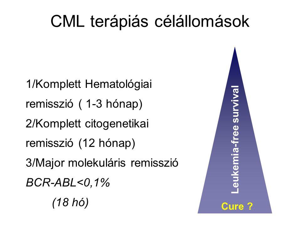 CML terápiás célállomások 1/Komplett Hematológiai remisszió ( 1-3 hónap) 2/Komplett citogenetikai remisszió (12 hónap) 3/Major molekuláris remisszió BCR-ABL<0,1% (18 hó) Leukemia-free survival Cure