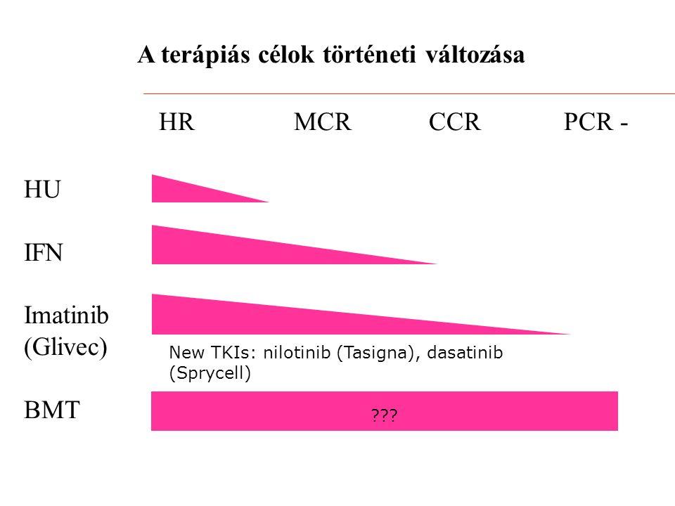 A terápiás célok történeti változása HRMCRCCRPCR - HU IFN Imatinib (Glivec) BMT New TKIs: nilotinib (Tasigna), dasatinib (Sprycell)