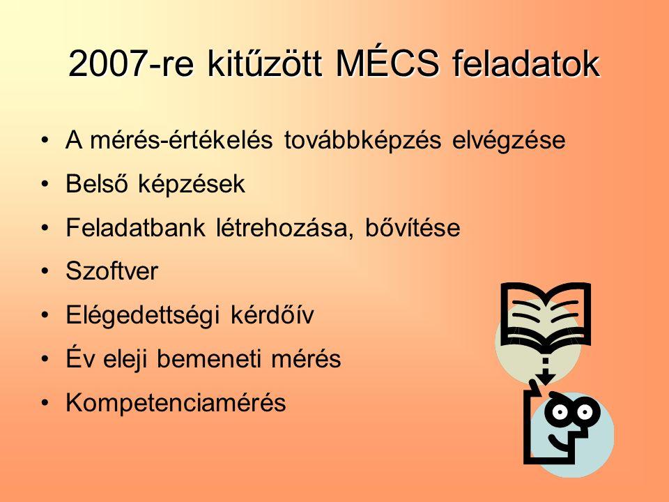 2007-re kitűzött MÉCS feladatok A mérés-értékelés továbbképzés elvégzése Belső képzések Feladatbank létrehozása, bővítése Szoftver Elégedettségi kérdőív Év eleji bemeneti mérés Kompetenciamérés