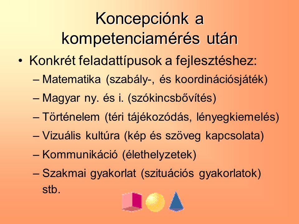 Koncepciónk a kompetenciamérés után Konkrét feladattípusok a fejlesztéshez: –Matematika (szabály-, és koordinációsjáték) –Magyar ny.