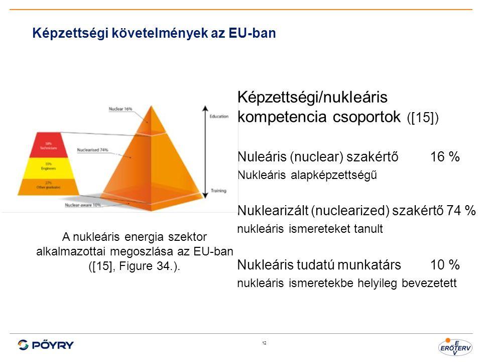 12 Képzettségi követelmények az EU-ban Képzettségi/nukleáris kompetencia csoportok ([15]) Nuleáris (nuclear) szakértő 16 % Nukleáris alapképzettségű Nuklearizált (nuclearized) szakértő 74 % nukleáris ismereteket tanult Nukleáris tudatú munkatárs 10 % nukleáris ismeretekbe helyileg bevezetett A nukleáris energia szektor alkalmazottai megoszlása az EU-ban ([15], Figure 34.).