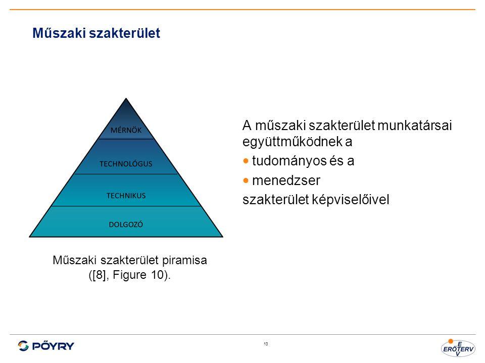 13 Műszaki szakterület A műszaki szakterület munkatársai együttműködnek a  tudományos és a  menedzser szakterület képviselőivel Műszaki szakterület piramisa ([8], Figure 10).