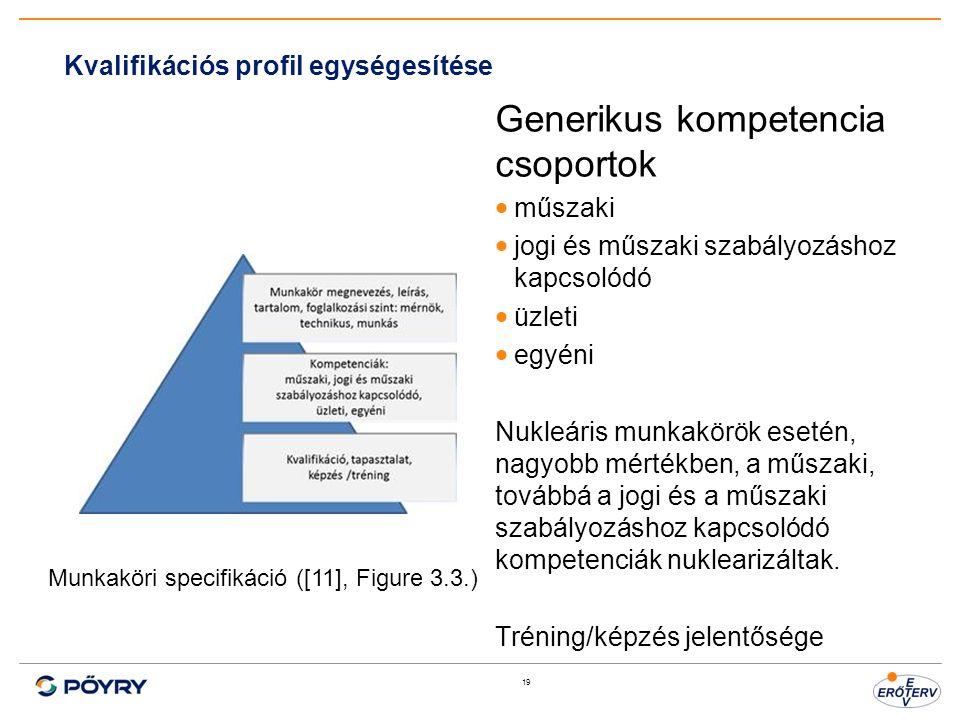 19 Kvalifikációs profil egységesítése Generikus kompetencia csoportok  műszaki  jogi és műszaki szabályozáshoz kapcsolódó  üzleti  egyéni Nukleári