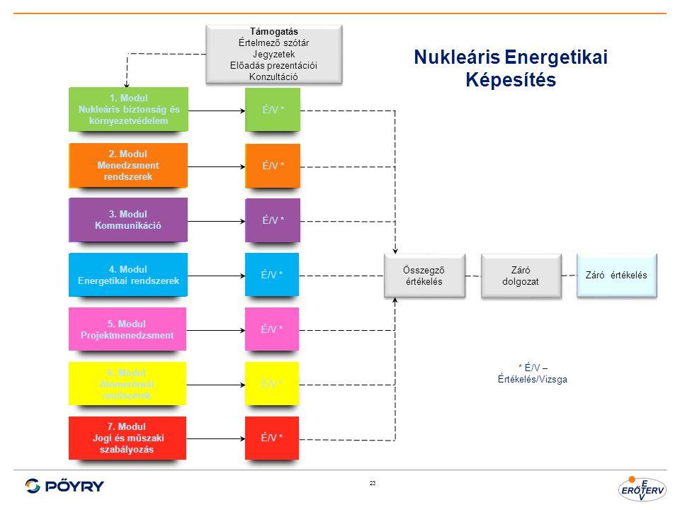 23 1. Modul Nukleáris biztonság és környezetvédelem 7. Modul Jogi és műszaki szabályozás 6. Modul Atomerőműi rendszerek 5. Modul Projektmenedzsment 4.