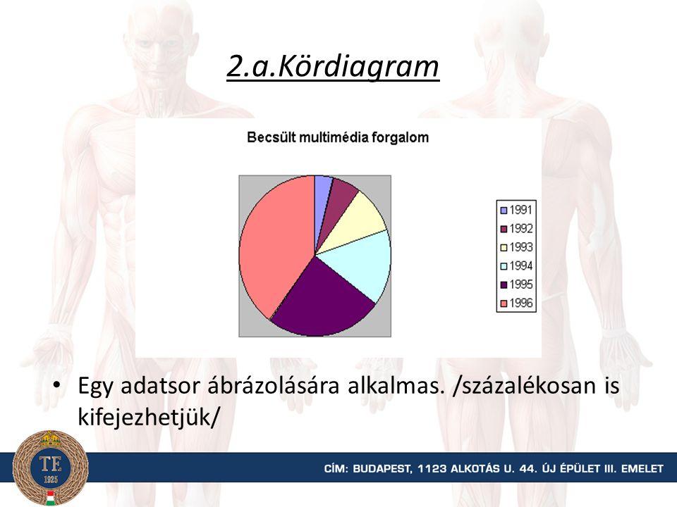 2.a.Kördiagram Egy adatsor ábrázolására alkalmas. /százalékosan is kifejezhetjük/