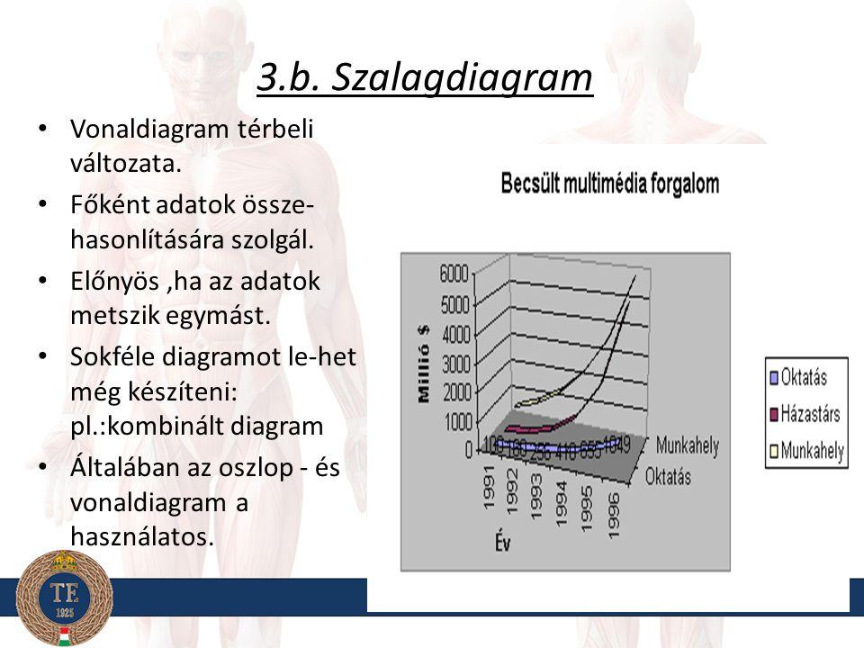 3.b. Szalagdiagram Vonaldiagram térbeli változata. Főként adatok össze- hasonlítására szolgál. Előnyös,ha az adatok metszik egymást. Sokféle diagramot