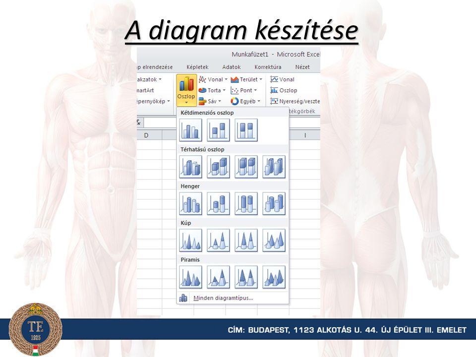 A diagram készítése