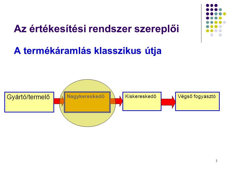 3 Az értékesítési rendszer szereplői A termékáramlás klasszikus útja Gyártó/termelő Nagykereskedő KiskereskedőVégső fogyasztó