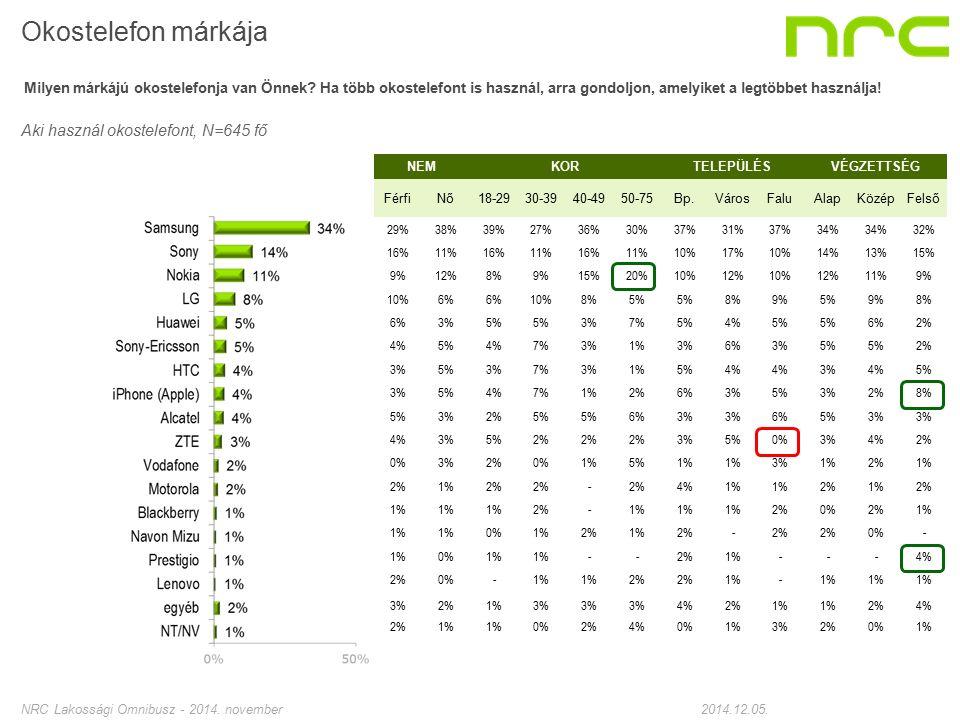 NEMKORTELEPÜLÉSVÉGZETTSÉG FérfiNő18-2930-3940-4950-75Bp.VárosFaluAlapKözépFelső 29%38%39%27%36%30%37%31%37%34% 32% 16%11%16%11%16%11%10%17%10%14%13%15% 9%12%8%9%15%20%10%12%10%12%11%9% 10%6% 10%8%5% 8%9%5%9%8% 6%3%5% 3%7%5%4%5% 6%2% 4%5%4%7%3%1%3%6%3%5% 2% 3%5%3%7%3%1%5%4% 3%4%5% 3%5%4%7%1%2%6%3%5%3%2%8% 5%3%2%5% 6%3% 6%5%3% 4%3%5%2% 3%5%0%3%4%2% 0%3%2%0%1%5%1% 3%1%2%1% 2%1%2% - 4%1% 2%1%2% 1% 2% -1% 2%0%2%1% 0%1%2%1%2% - 0% - 1%0%1% - -2%1% - - -4% 2%0% -1% 2% 1% - 3%2%1%3% 4%2%1% 2%4% 2%1% 0%2%4%0%1%3%2%0%1% Okostelefon márkája Milyen márkájú okostelefonja van Önnek.