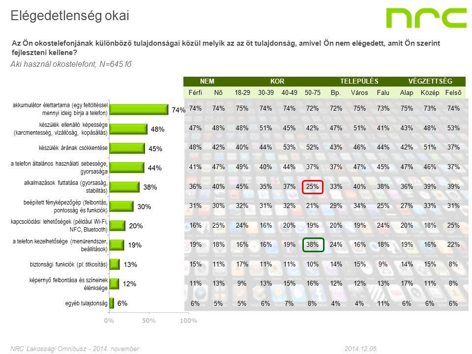 Samsung N=217 Sony N=89 Nokia N=70 LG N=49 Huawei N=31 Sony- Ericsson N=29 HTC N=26 iPhone (Apple) N=25 73%79%75%69%77%61%92%82% 47%49%43%45%50%31%54%78% 42%52%44%48%43%47%61%50% 46%28%41%53%50%33%38% 45%32%37%35%56%47%32% 28%36%35%28%29%22%16%32% 25%20%16%9%14%38%28% 13%19%24%10%36%15%26%29% 13%14%15%6%12%21%25%13% 12%7%16%6%19%23%9% - 6%7%2%7%8%0%13%0% Elégedetlenség okai - legfőbb márkák esetén Az Ön okostelefonjának különböző tulajdonságai közül melyik az az öt tulajdonság, amivel Ön nem elégedett, amit Ön szerint fejleszteni kellene.