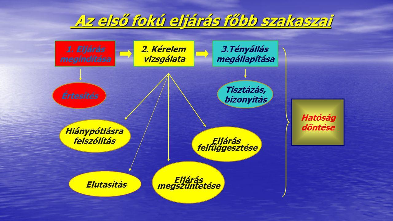 Az első fokú eljárás főbb szakaszai Az első fokú eljárás főbb szakaszai 1. Eljárás megindítása Értesítés 2. Kérelem vizsgálata Eljárás megszüntetése E