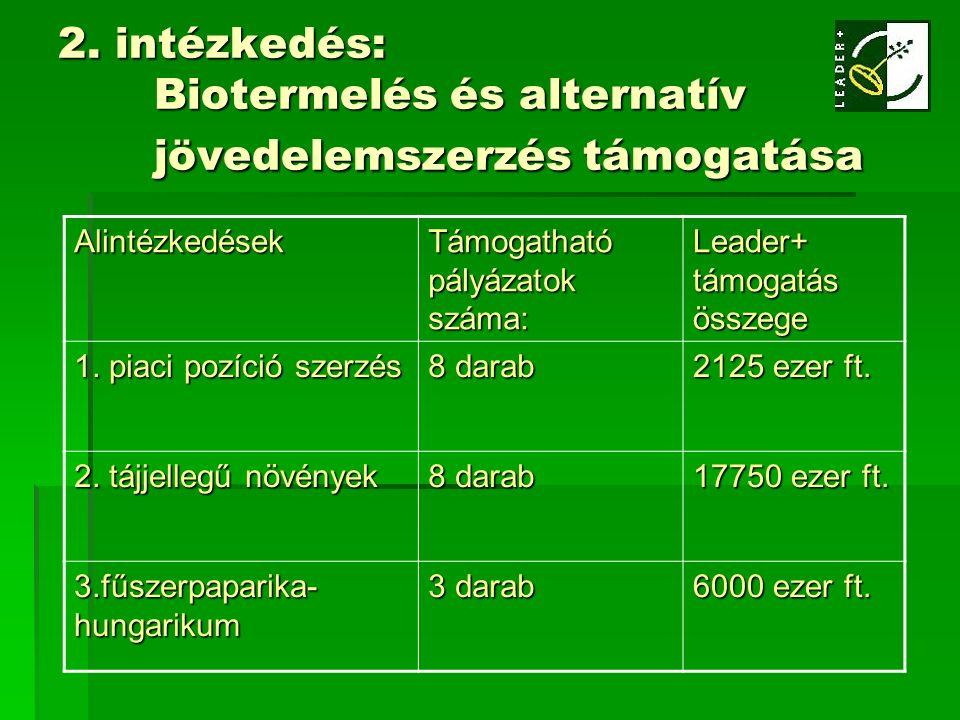 2. intézkedés: Biotermelés és alternatív jövedelemszerzés támogatása Alintézkedések Támogatható pályázatok száma: Leader+ támogatás összege 1. piaci p