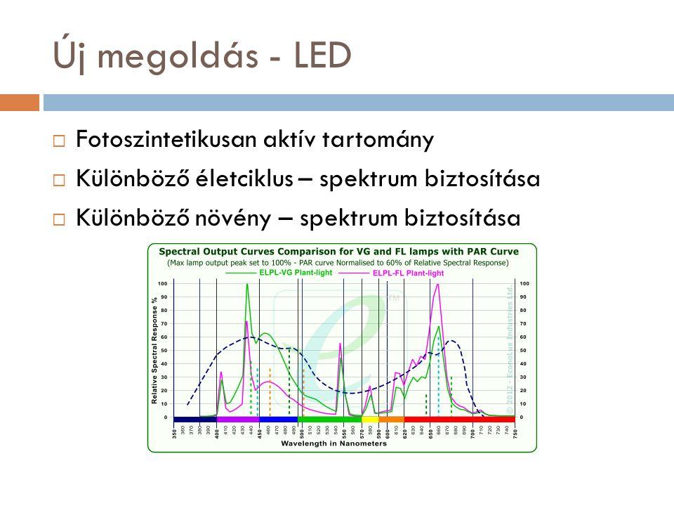Új megoldás - LED  Fotoszintetikusan aktív tartomány  Különböző életciklus – spektrum biztosítása  Különböző növény – spektrum biztosítása
