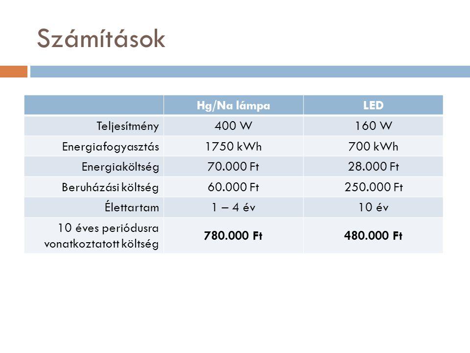 Számítások Hg/Na lámpaLED Teljesítmény400 W160 W Energiafogyasztás1750 kWh700 kWh Energiaköltség70.000 Ft28.000 Ft Beruházási költség60.000 Ft250.000 Ft Élettartam1 – 4 év10 év 10 éves periódusra vonatkoztatott költség 780.000 Ft480.000 Ft