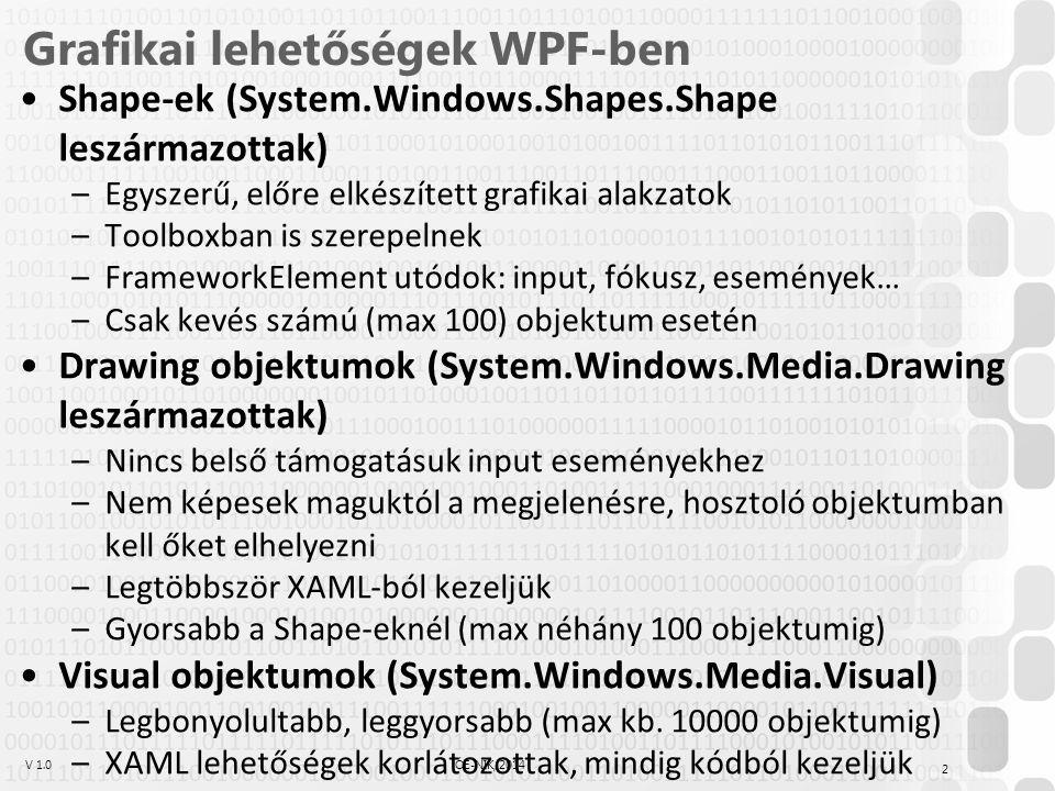 V 1.0ÓE-NIK, 2014 Grafikai lehetőségek WPF-ben Shape-ek (System.Windows.Shapes.Shape leszármazottak) –Egyszerű, előre elkészített grafikai alakzatok –Toolboxban is szerepelnek –FrameworkElement utódok: input, fókusz, események… –Csak kevés számú (max 100) objektum esetén Drawing objektumok (System.Windows.Media.Drawing leszármazottak) –Nincs belső támogatásuk input eseményekhez –Nem képesek maguktól a megjelenésre, hosztoló objektumban kell őket elhelyezni –Legtöbbször XAML-ból kezeljük –Gyorsabb a Shape-eknél (max néhány 100 objektumig) Visual objektumok (System.Windows.Media.Visual) –Legbonyolultabb, leggyorsabb (max kb.