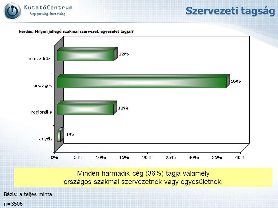 Minden harmadik cég (36%) tagja valamely országos szakmai szervezetnek vagy egyesületnek. Bázis: a teljes minta n=3506 Szervezeti tagság kérdés: Milye