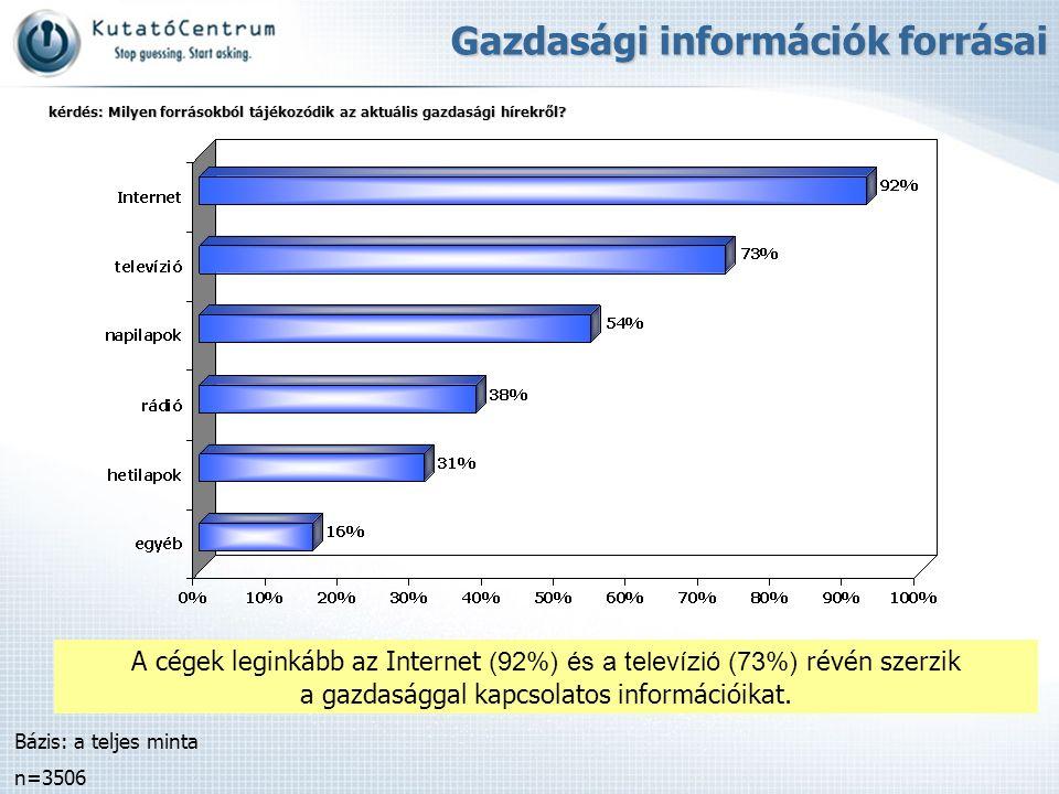 A cégek leginkább az Internet (92%) és a televízió (73%) révén szerzik a gazdasággal kapcsolatos információikat. Bázis: a teljes minta n=3506 Gazdaság