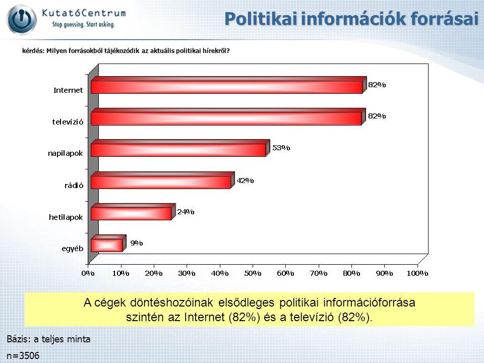 A cégek döntéshozóinak elsődleges politikai információforrása szintén az Internet (82%) és a televízió (82%). Bázis: a teljes minta n=3506 Politikai i