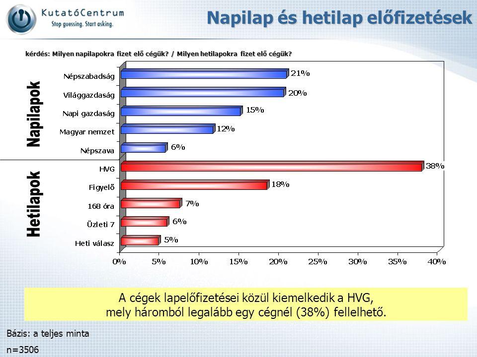 A cégek lapelőfizetései közül kiemelkedik a HVG, mely háromból legalább egy cégnél (38%) fellelhető. Bázis: a teljes minta n=3506 Napilap és hetilap e
