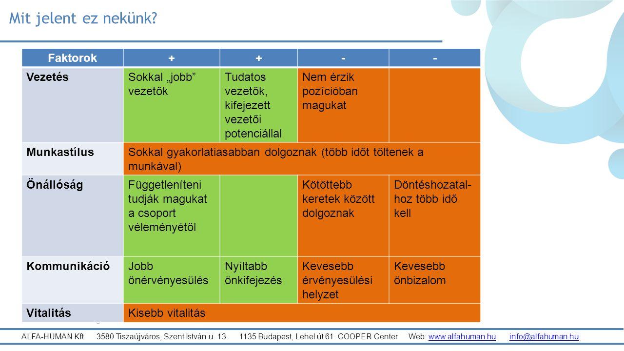 ALFA-HUMAN Kft. 3580 Tiszaújváros, Szent István u.