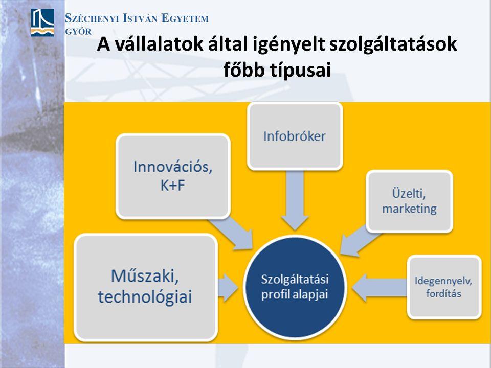 A vállalatok által igényelt szolgáltatások főbb típusai