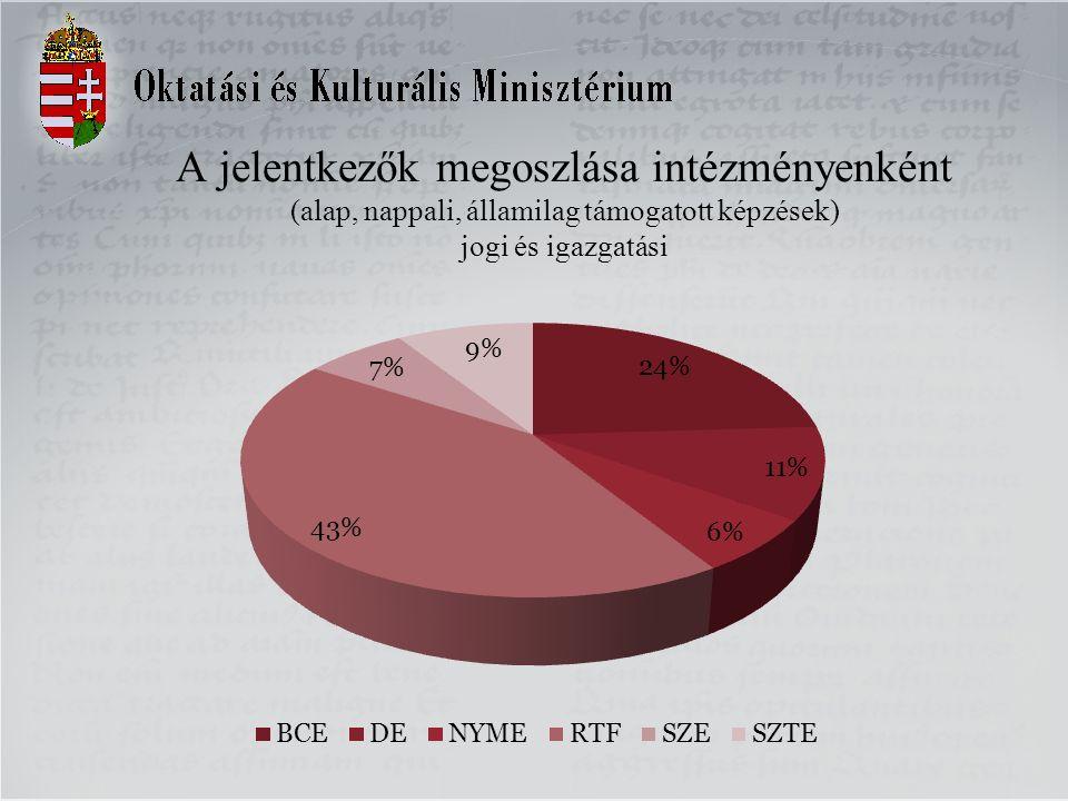 A jelentkezők megoszlása intézményenként (alap, nappali, államilag támogatott képzések) jogi és igazgatási