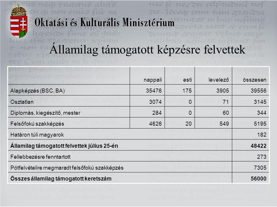 Államilag támogatott képzésre felvettek nappaliestilevelezőösszesen Alapképzés (BSC, BA)35476175390539556 Osztatlan30740713145 Diplomás, kiegészítő, mester284060344 Felsőfokú szakképzés4626205495195 Határon túli magyarok182 Államilag támogatott felvettek július 25-én48422 Fellebbezésre fenntartott273 Pótfelvételire megmaradt felsőfokú szakképzés7305 Összes államilag támogatott keretszám56000