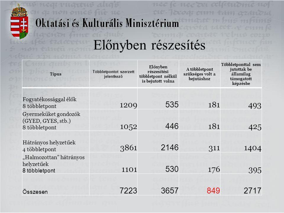 Felvettek által elért pontszámok (alap, nappali, államilag támogatott képzések)