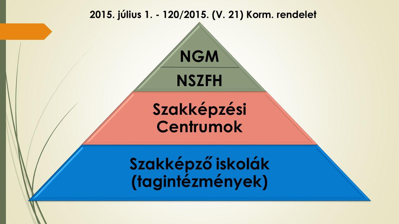 NGM NSZFH Szakképzési Centrumok Szakképző iskolák (tagintézmények) 2015.