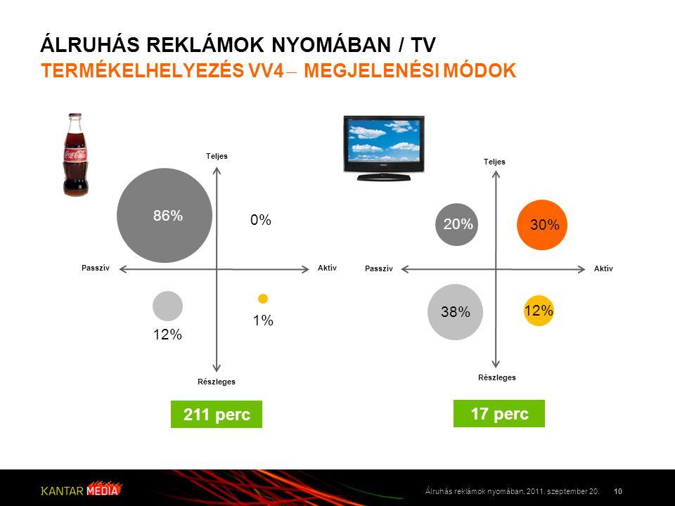 ÁLRUHÁS REKLÁMOK NYOMÁBAN / TV TERMÉKELHELYEZÉS VV4 ̶ MEGJELENÉSI MÓDOK 10Álruhás reklámok nyomában, 2011. szeptember 20. Passzív Teljes Aktív Részleg