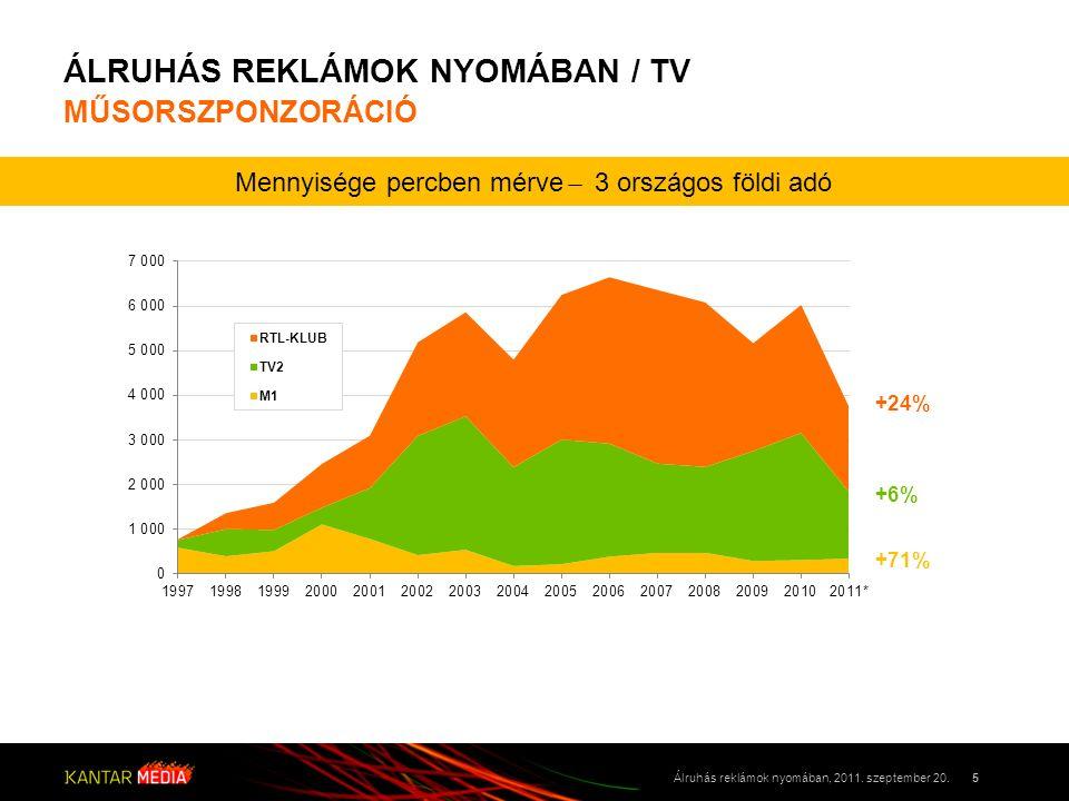 ÁLRUHÁS REKLÁMOK NYOMÁBAN / TV MŰSORSZPONZORÁCIÓ 5Álruhás reklámok nyomában, 2011. szeptember 20. +24% +6% +71% Mennyisége percben mérve ̶ 3 országos